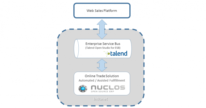 Kommunikation über Enterprise Service Bus (Talend Open Studio for ESB)