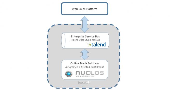 Kommunikation über Enterprise Service Bus (Talend Open Studio for ESB)