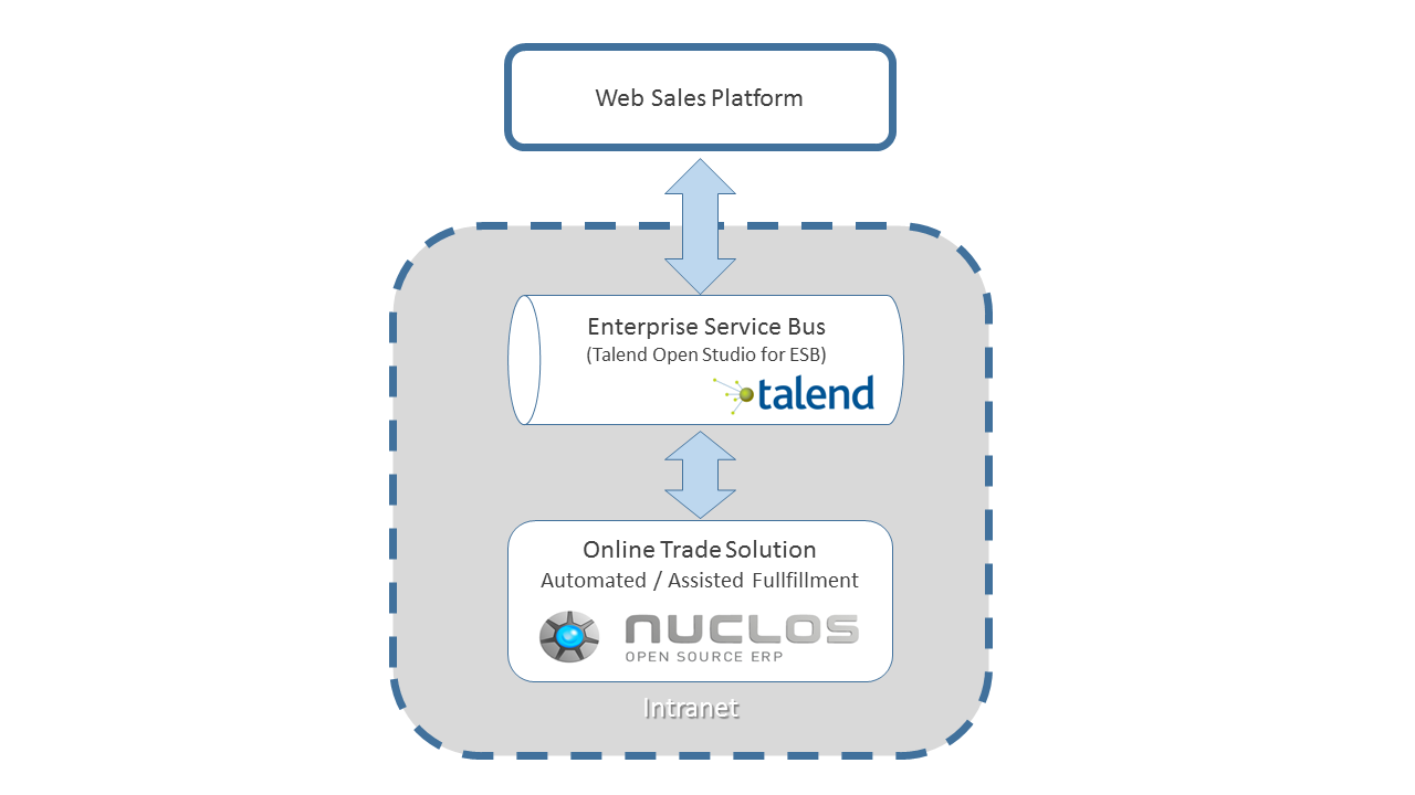 2015-11-09 Online Trade Solution auf Basis von Nuclos